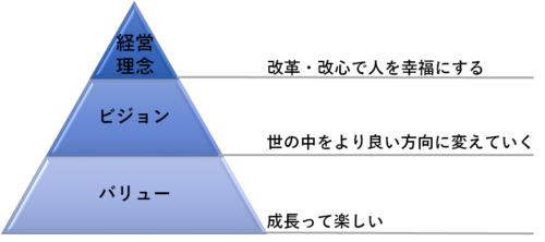 %e7%b5%8c%e5%96%b6%e7%90%86%e5%bf%b5